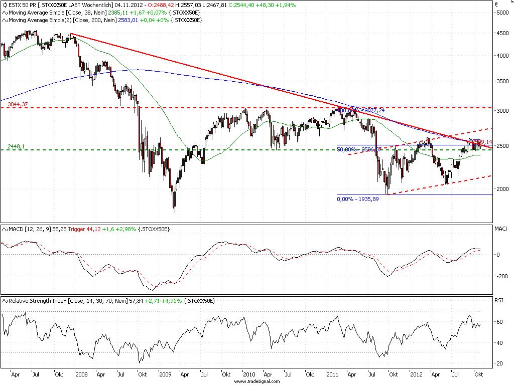 SSE Stock Chart