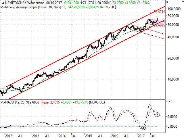 """""""chart"""""""
